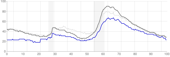 Gainesville, Florida monthly unemployment rate chart